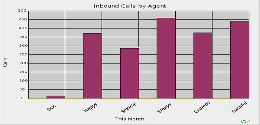 Inbound Calls