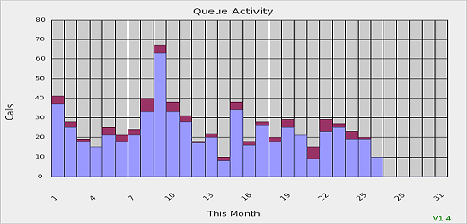 Queue Activity Report