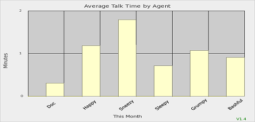 Average Talk Time
